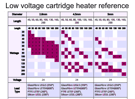 Low voltage cartridge heaters reference table