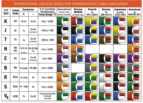 INTERNATIONAL COLOUR CODES FOR THERMOCOUPLE CABLE INSULATION